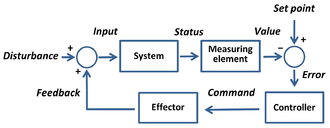 Feedback - Maintaining a desired system performance despite disturbance using negative feedback to reduce system error
