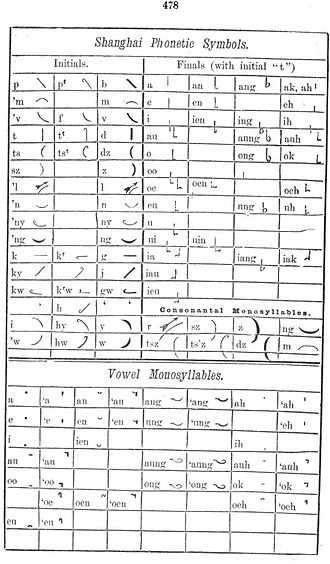Shanghainese - A table of Shanghai Phonetic Symbols by Rev. J. A. Silsby
