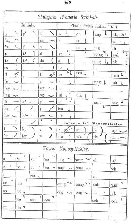 Shanghai Phonetic Symbols