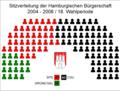 Sitzverteilung Hamburgische Bürgerschaft 18. Wahlperiode.png