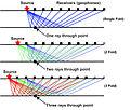 Source Receivers single fold-3 Fold.jpg