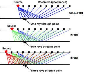 Geophone - Source Receivers single fold-3 Fold