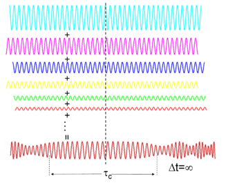 Coherence (physics) - Figure 11: Spectrally incoherent light interferes to form continuous light with a randomly varying phase and amplitude