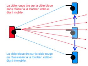 Illustration de la technique du strafing.