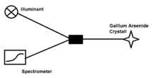 Fiber-optical thermometer - Wikipedia