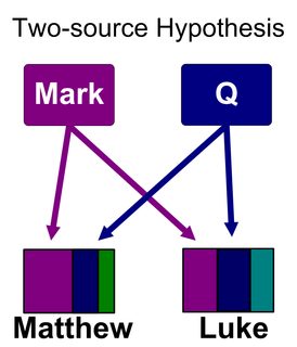 "Two-source hypothesis Solution to the synoptic problem, stating that Matthew and Luke were based on Mark and a hypothetical sayings collection (""Q"")"