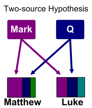 "Q source - The Gospels of Matthew and Luke were written independently, each using Mark and a second hypothetical document called ""Q"" as a source. Q was conceived as the most likely explanation behind the common material (mostly sayings) found in the Gospel of Matthew and the Gospel of Luke but not in Mark."