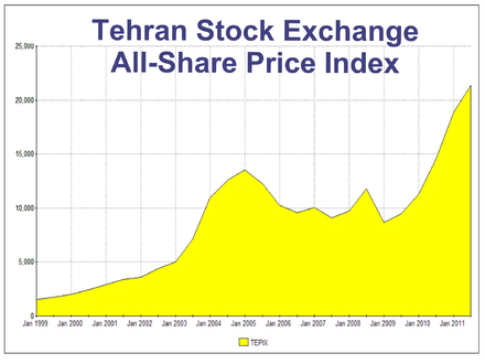 The Tehran Stock Exchange has been one of the world's best performing stock exchanges in recent years. TEPIX.PNG