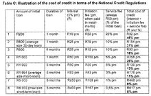 Credit agreements in south africa wikipedia the total cost of credit for either short term or unsecured loans applied to a number of loan amounts and loan periods the total cost of credit for platinumwayz