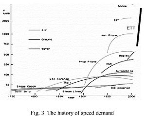 ET3 Global Alliance - Image: The History of Speed Demand