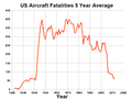 US Aircraft Fatalities 5 Year Average.png