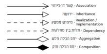 Uml classes Hebrew.png