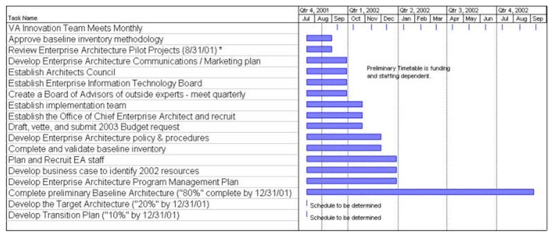 Gant Charts: VA One AE Preliminary Project Timeline 2001-02.jpg ,Chart