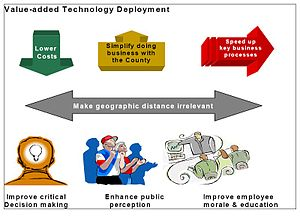 "Software deployment - Aspects of ""Value-added Technology Deployment"" in Miami"