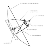 Voyager Program - High-gain antenna diagram