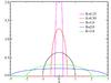 WignerS distribution PDF.png