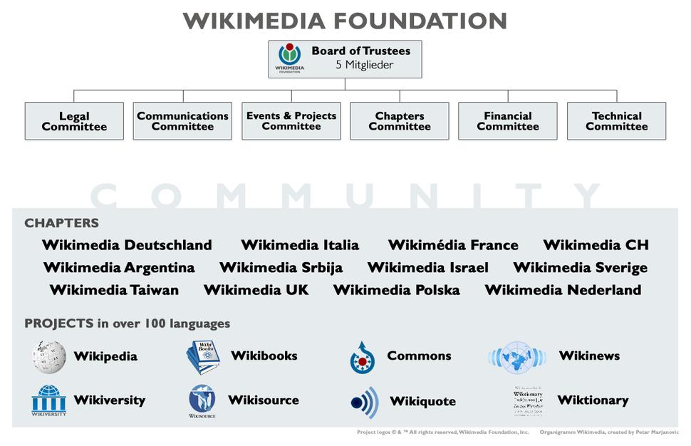 Wikimedia-Organigramm-2008
