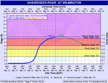 A flood hydrograph showing stage for the Shawsheen River at Wilmington. Wlmm3 hg.png