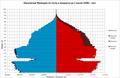 Демографическая пирамида Франции в 1938 г..png