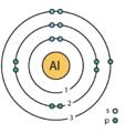 13 aluminum (Al) Bohr model.png