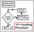 2PP counting flowchart.PNG