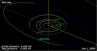 909 Ulla - Orbital diagram of Ulla
