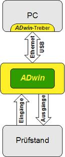 ADwin-Konzept
