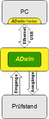 ADwin-Konzept.png