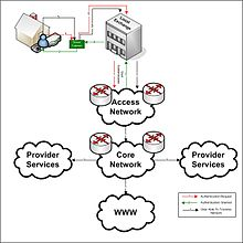 Access network - Wikipedia