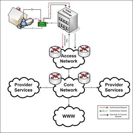 Access Network Wikiwand