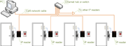 Access control topologies IP reader