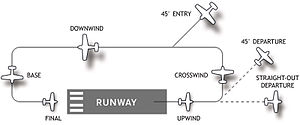Airport traffic pattern diagram