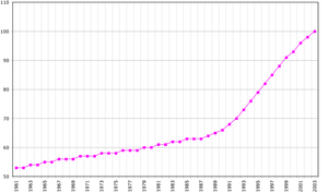 Demographics of Aruba - Population of Aruba in thousands, 1961-2003
