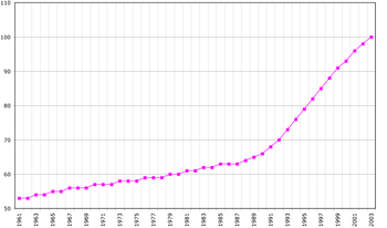 Potion Of Aruba 1961 2003 According To The Fao In 2005 Number Inhabitants Given Thousands