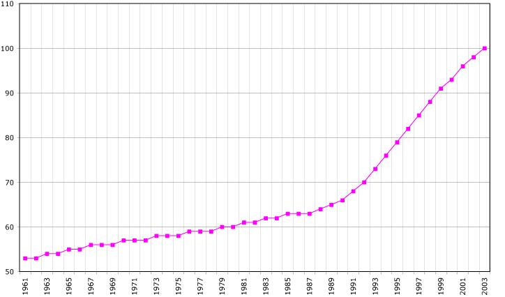 Aruba-demography