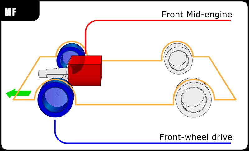 Mid engine design HowlingPixel: rear engine car diagram at sanghur.org