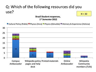 BR Survey - Resources used 2012.jpg