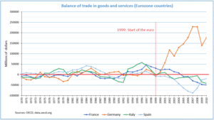 Balance of trade - Balance of trade in goods and services (Eurozone countries)