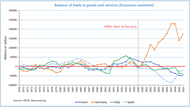 Fichier:Balance of trade in goods and services (Eurozone countries).png