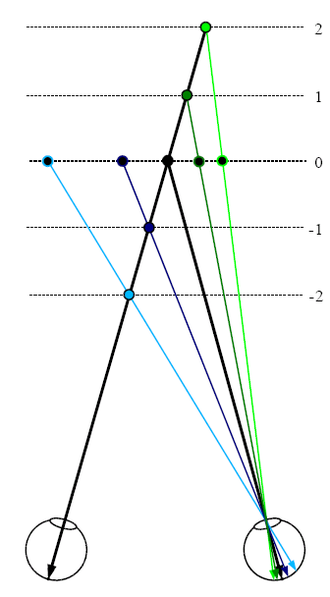 Binocular disparity - Figure 2. Simulation of disparity from depth in the plane. (relates to Figure 1)