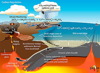 Carbonate–silicate cycle - This figure describes the geological aspects and processes of the carbonate silicate cycle, within the long-term carbon cycle.