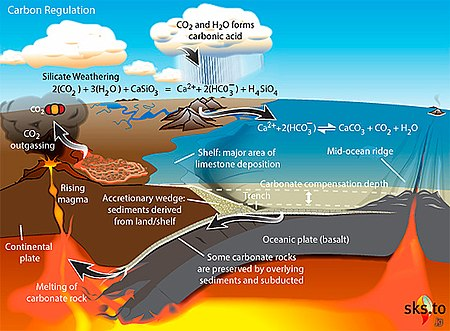 Carbonate Silicate Cycle Wikipedia