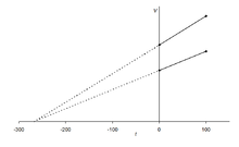 Charles's law graph.png