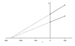 використання граф: