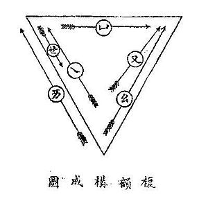 Chinese vowel diagram - Chinese vowel diagram for falling diphthongs