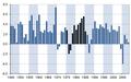 Crescimento do PIB do Reino Unido entre 1949 e 2009.png