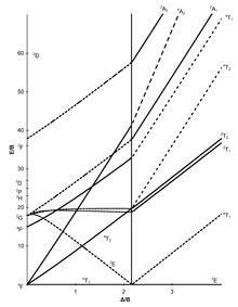 Tanabe–Sugano diagram - Wikipedia