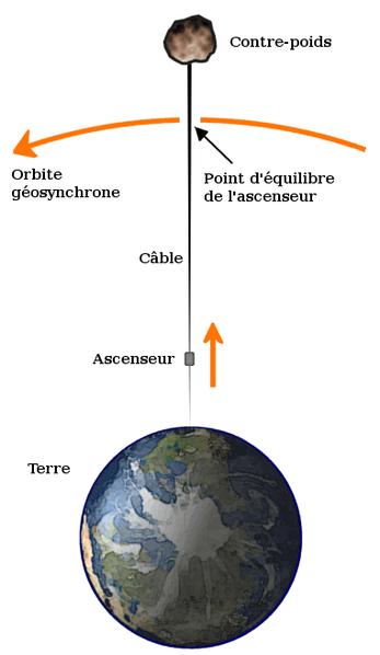 Un ascenseur spatial 347px-Diagramme_d%27un_ascenseur_spatial