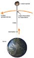 Diagramme d'un ascenseur spatial.png