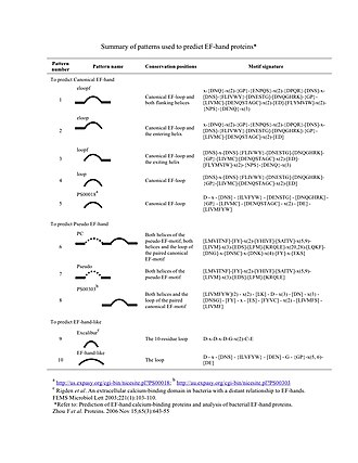 EF hand - Summary of motif signatures used for prediction of EF-hands.